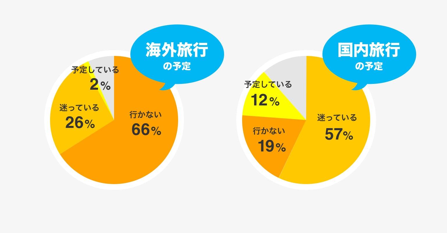 夏休み海外旅行を計画してる人わずか5%、国内旅行でも計画している人はわずか12%。迷っている人は約60%に。