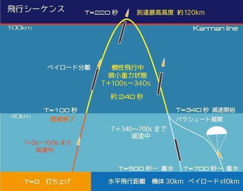 新しい日本国産ロケット「モモ」の 【 物質搭載スペース 】  の写真